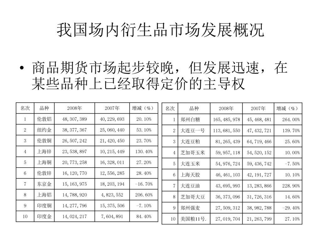 我国场内衍生品市场发展概况 商品期货市场起步较晚,但发展迅速,在某些品种上已经取得定价的主导权 名次 品种 2008年 2007年