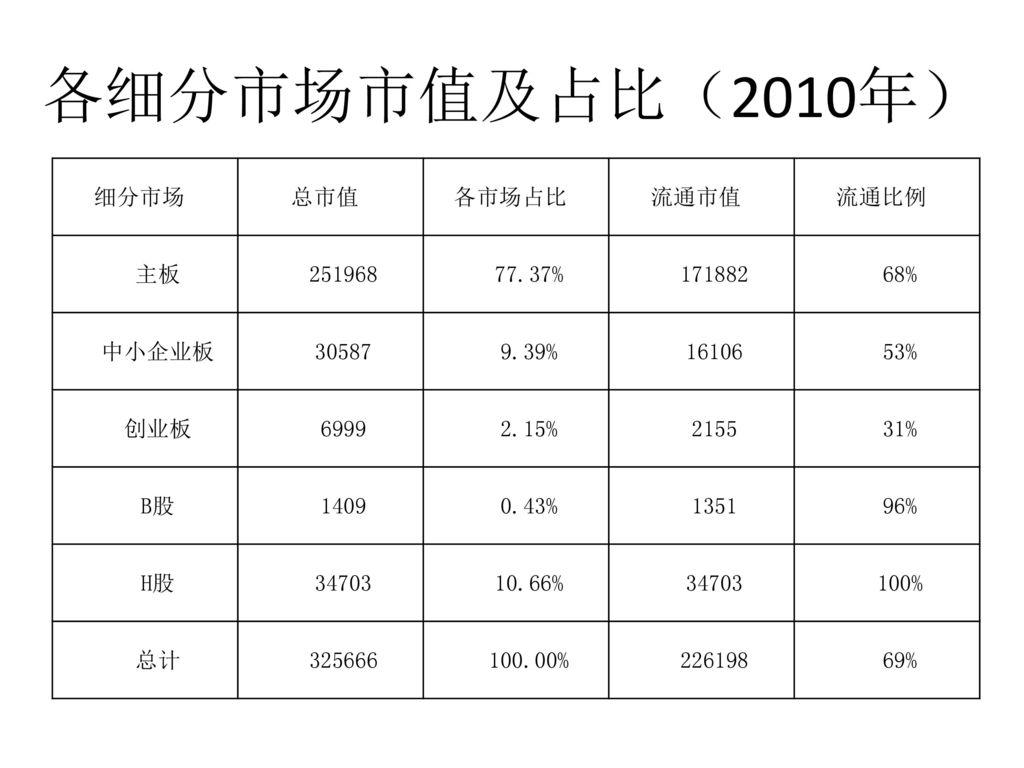 各细分市场市值及占比(2010年) 细分市场 总市值 各市场占比 流通市值 流通比例 主板 251968 77.37% 171882 68%