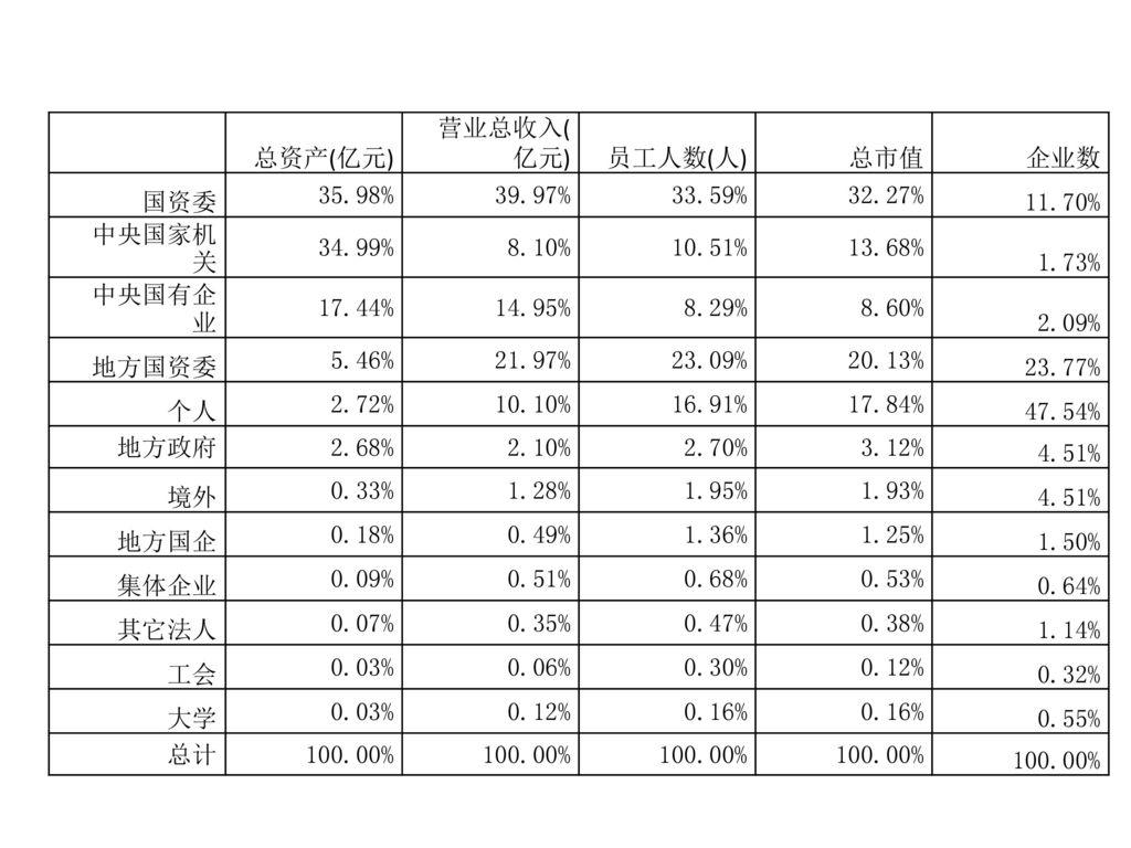 总资产(亿元) 营业总收入(亿元) 员工人数(人) 总市值. 企业数. 国资委. 35.98% 39.97% 33.59% 32.27% 11.70% 中央国家机关. 34.99%