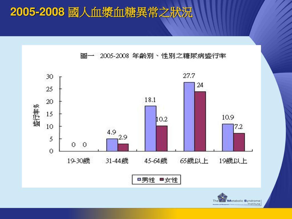 2005-2008 國人血漿血糖異常之狀況