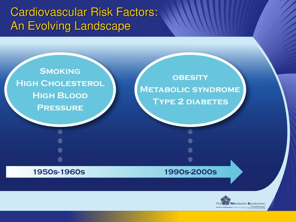 Cardiovascular Risk Factors: An Evolving Landscape