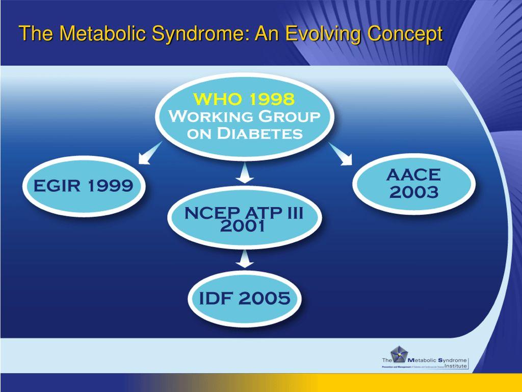 The Metabolic Syndrome: An Evolving Concept