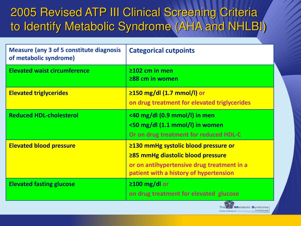 2005 Revised ATP III Clinical Screening Criteria to Identify Metabolic Syndrome (AHA and NHLBI)