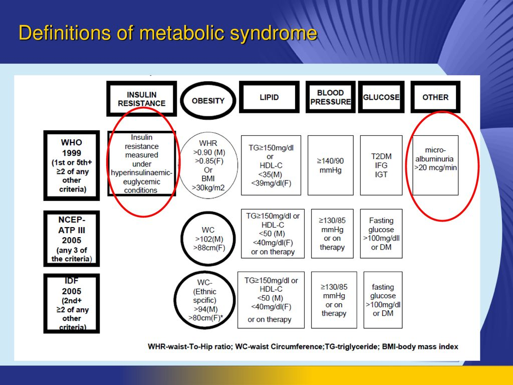 Definitions of metabolic syndrome