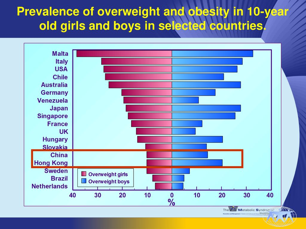 Prevalence of overweight and obesity in 10-year old girls and boys in selected countries.