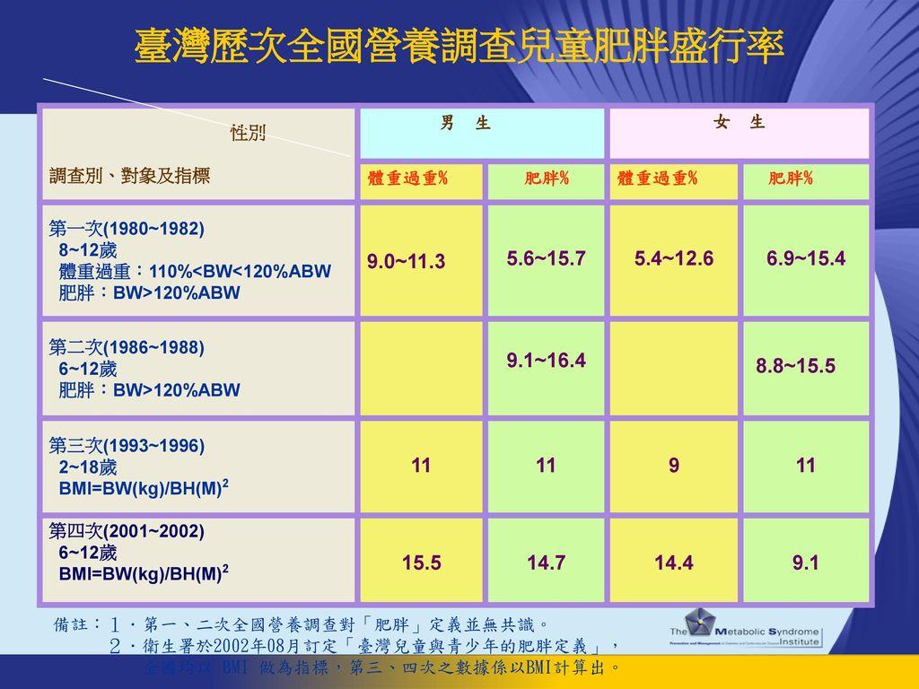 臺灣歷次全國營養調查兒童肥胖盛行率 9.0~11.3 5.6~15.7 5.4~12.6 6.9~15.4 9.1~16.4