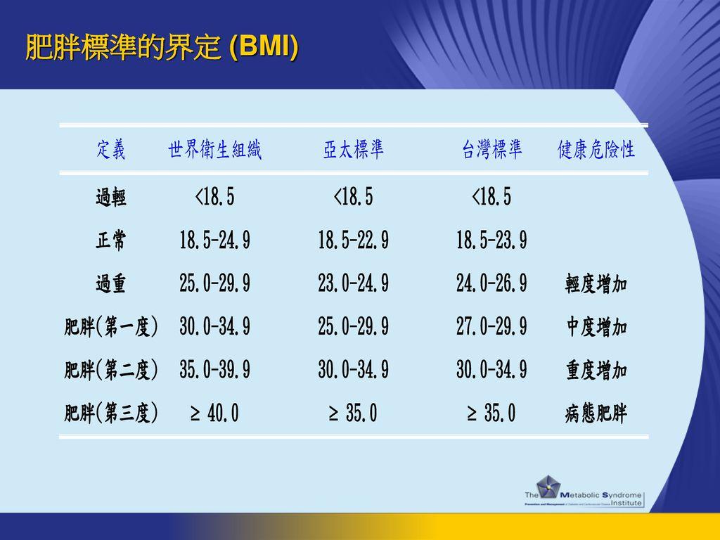 肥胖標準的界定 (BMI)