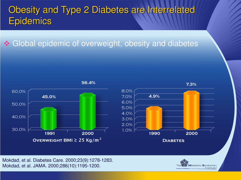 Obesity and Type 2 Diabetes are Interrelated Epidemics