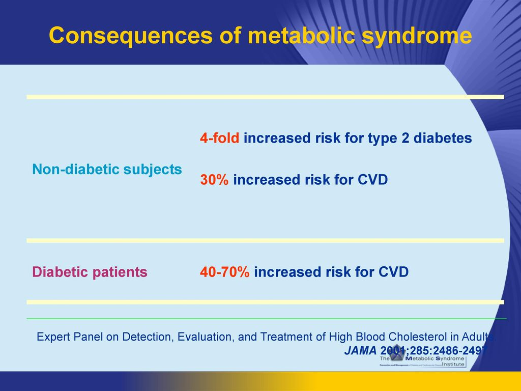 Consequences of metabolic syndrome
