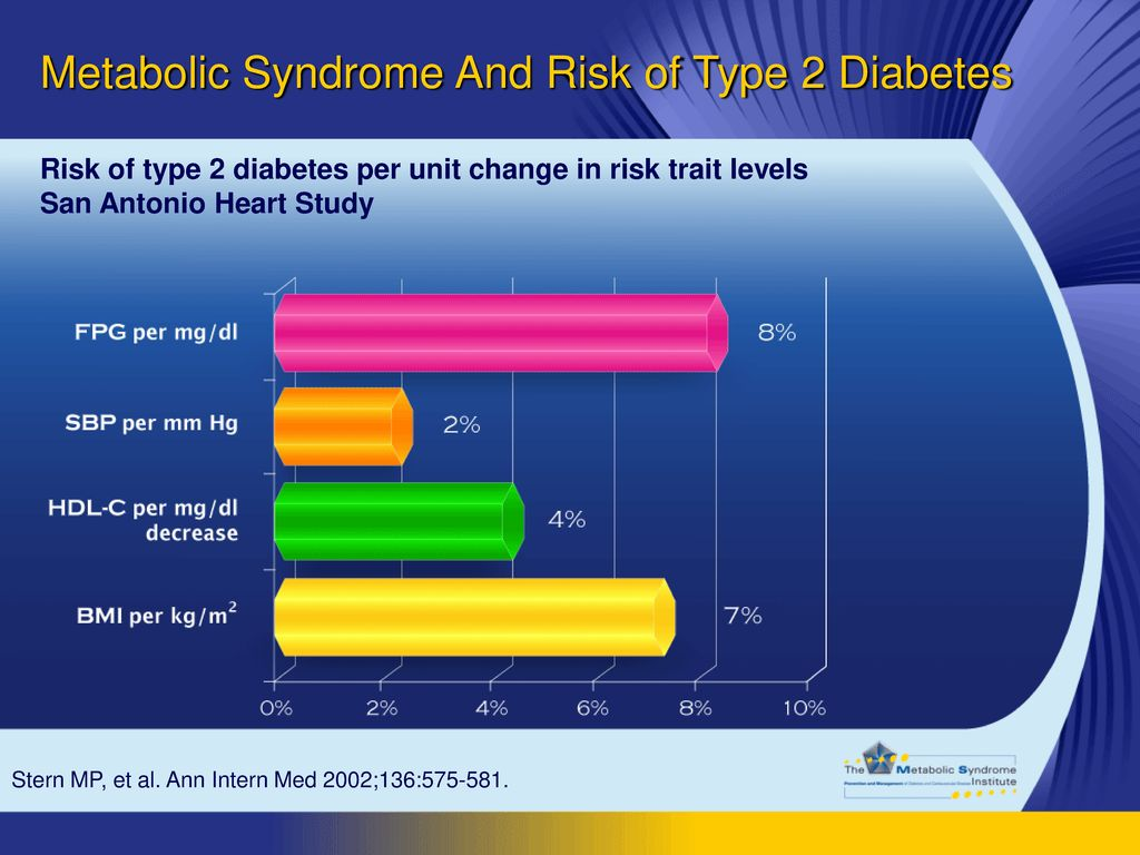 Metabolic Syndrome And Risk of Type 2 Diabetes