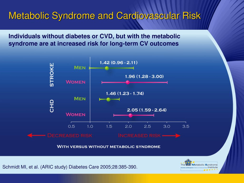 Metabolic Syndrome and Cardiovascular Risk