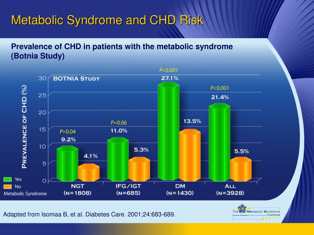 Metabolic Syndrome and CHD Risk