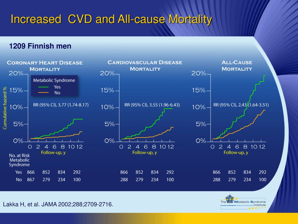 Increased CVD and All-cause Mortality