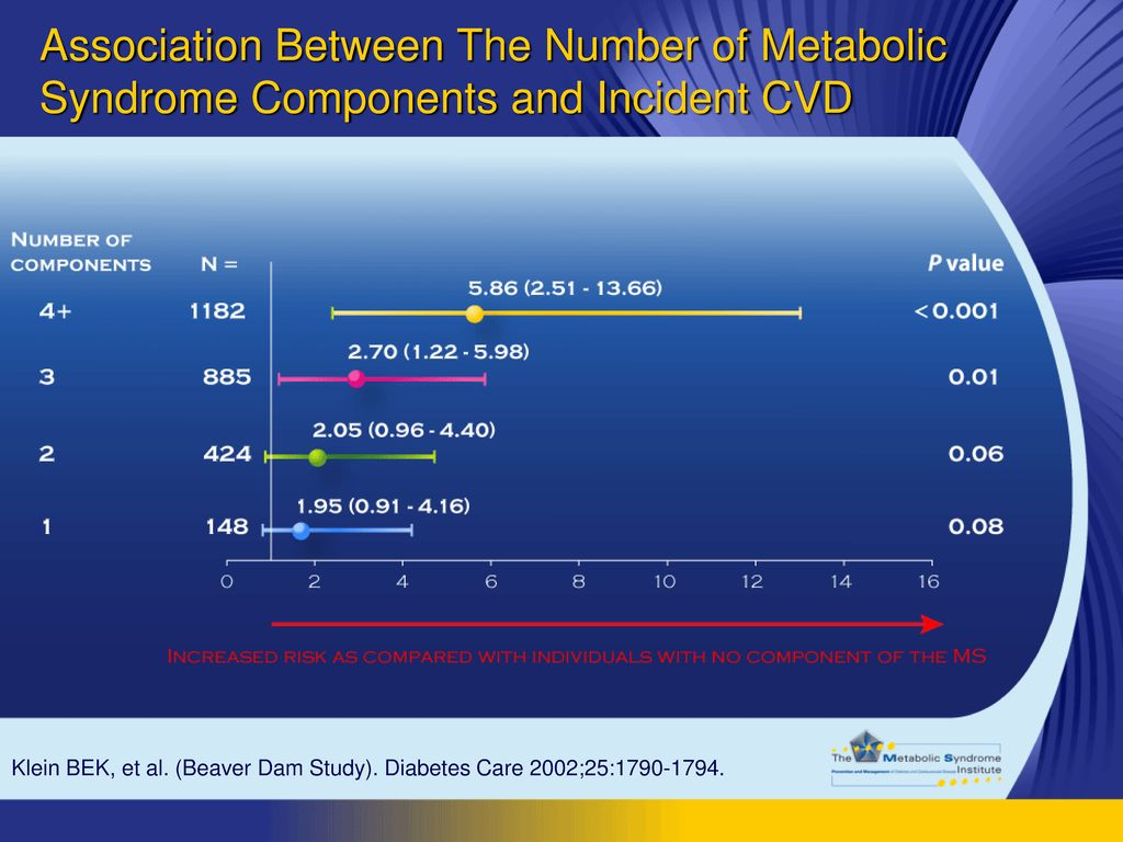 Association Between The Number of Metabolic Syndrome Components and Incident CVD