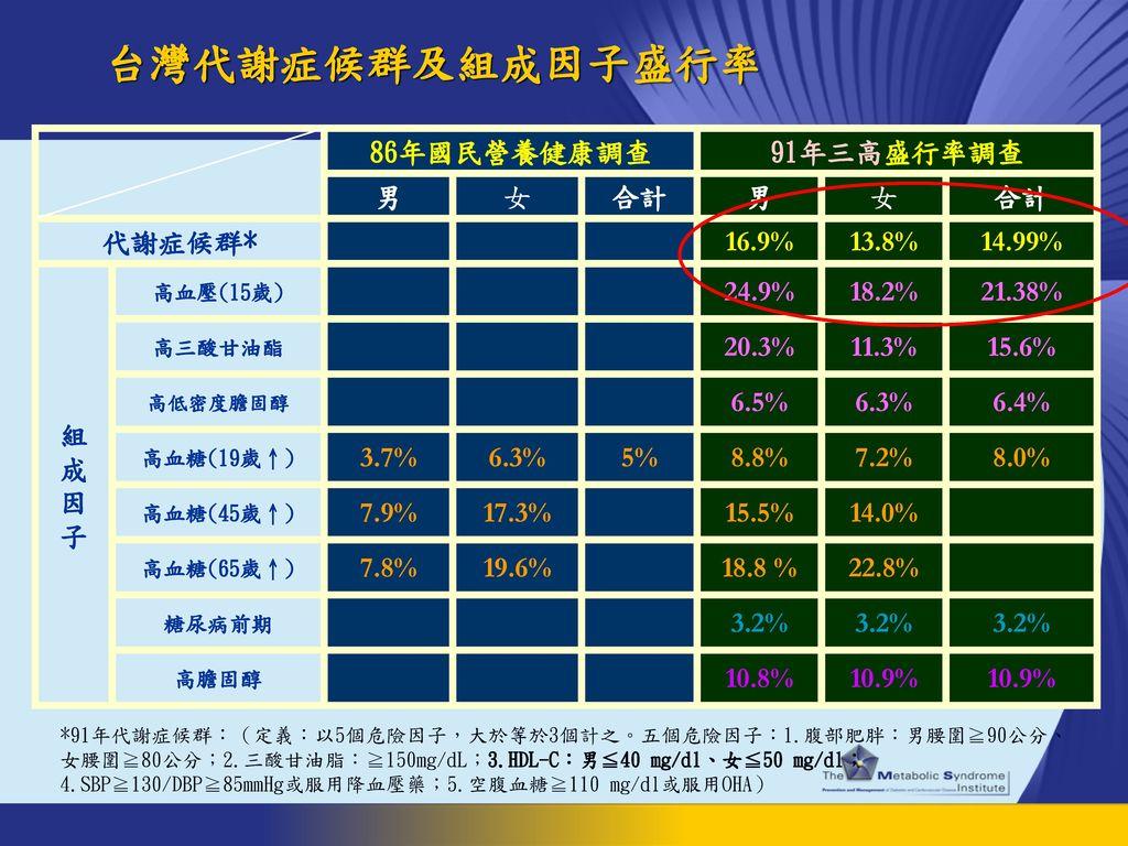 台灣代謝症候群及組成因子盛行率 86年國民營養健康調查 91年三高盛行率調查 男 女 合計 代謝症候群* 16.9% 13.8%