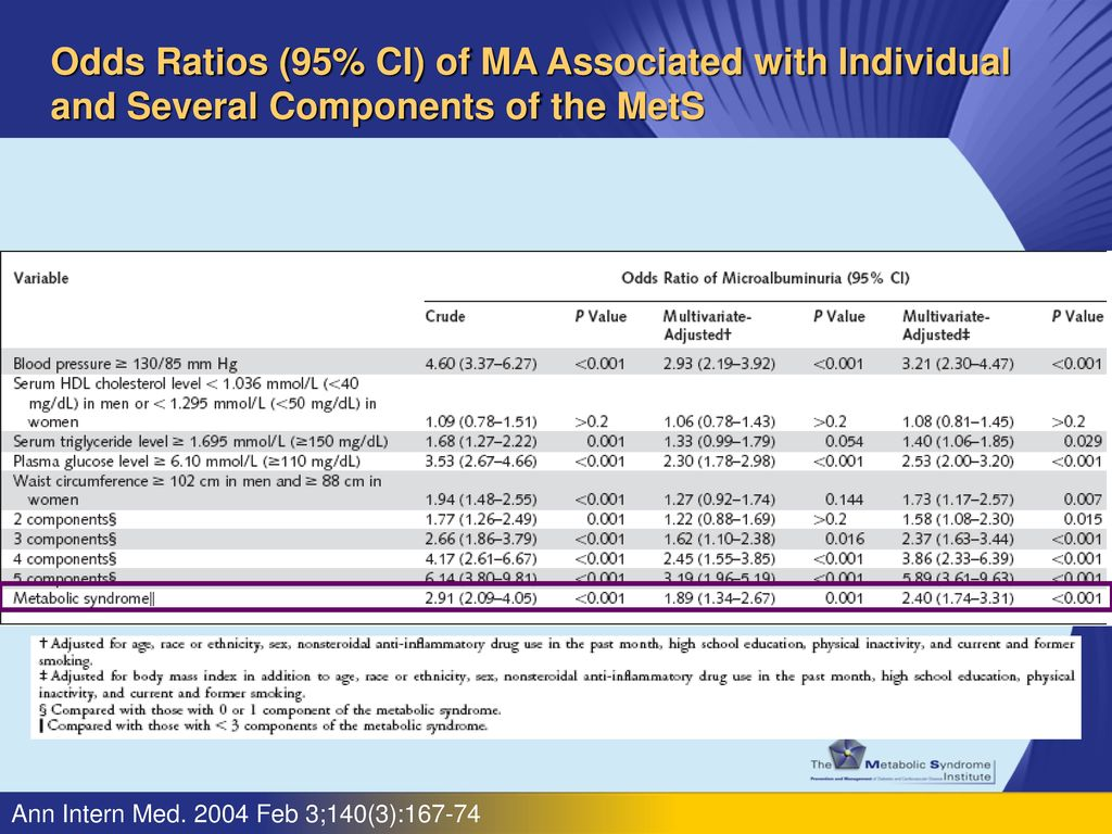 Odds Ratios (95% CI) of MA Associated with Individual and Several Components of the MetS
