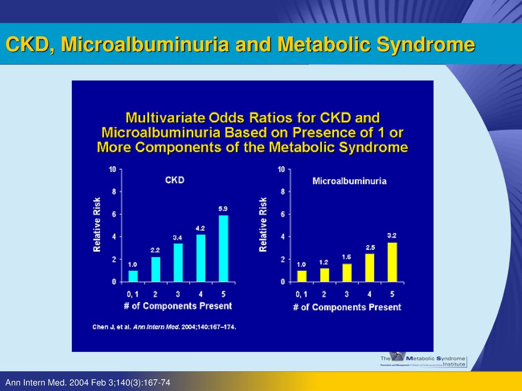CKD, Microalbuminuria and Metabolic Syndrome