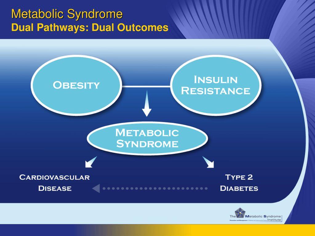 Metabolic Syndrome Dual Pathways: Dual Outcomes