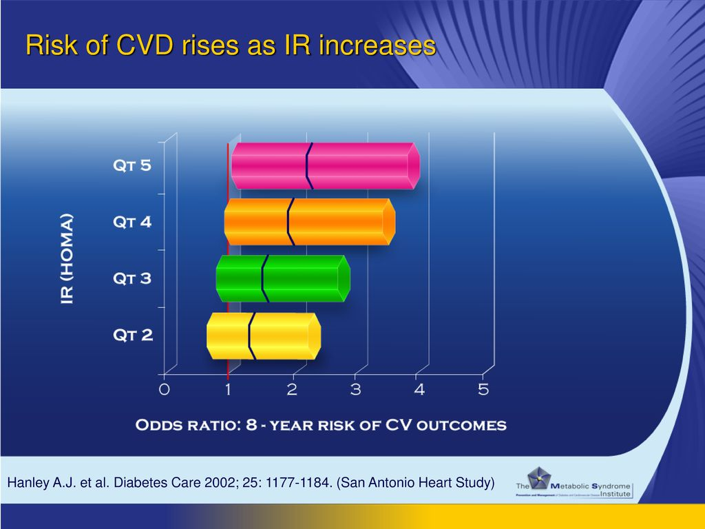 Risk of CVD rises as IR increases