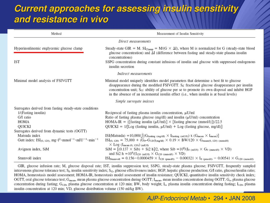 Current approaches for assessing insulin sensitivity and resistance in vivo