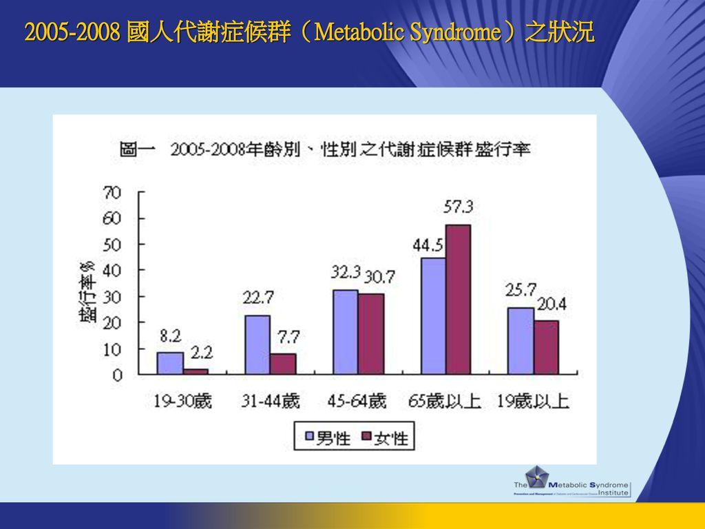 2005-2008 國人代謝症候群(Metabolic Syndrome)之狀況