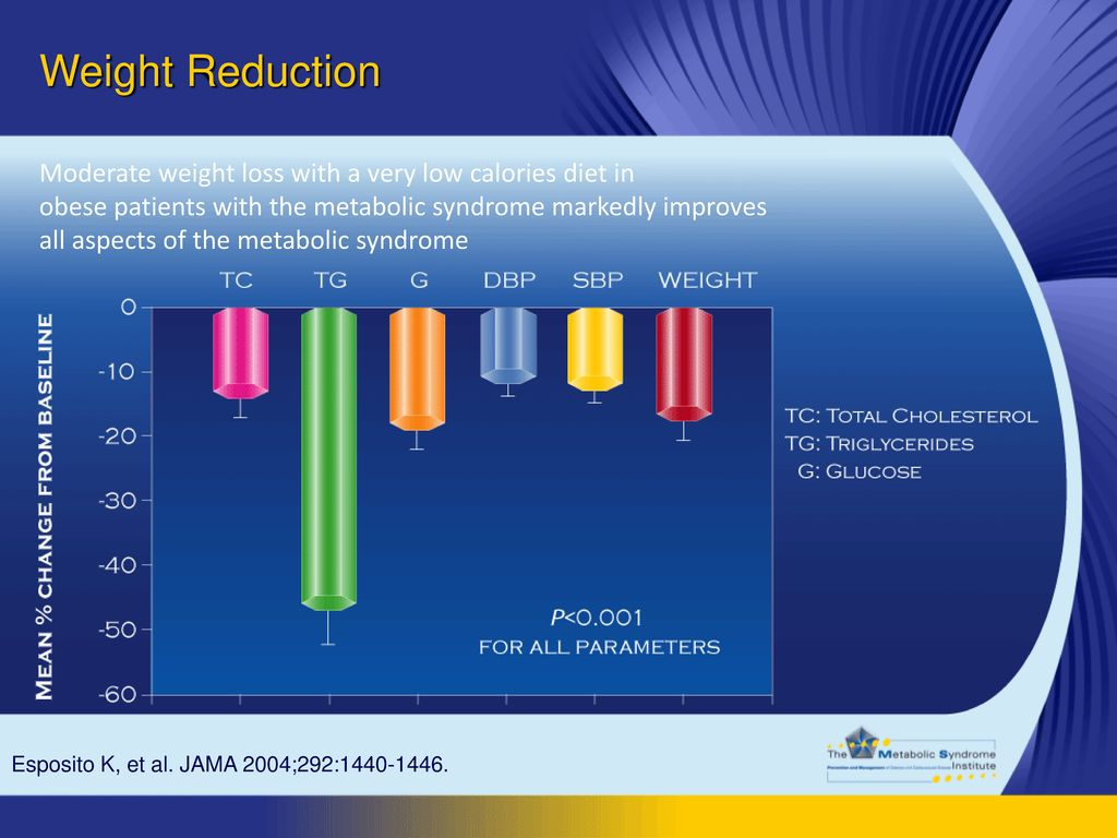 Weight Reduction Moderate weight loss with a very low calories diet in