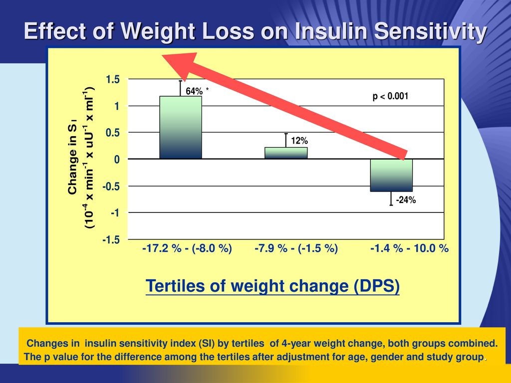 Effect of Weight Loss on Insulin Sensitivity