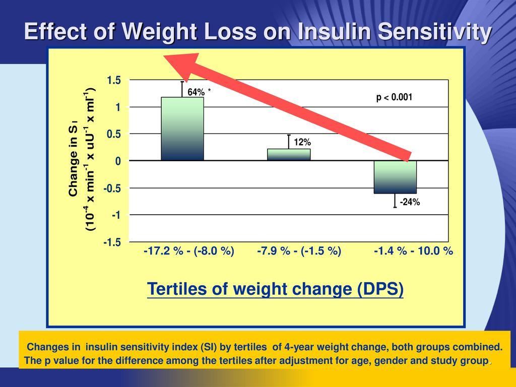 Effect of Weight Loss on Insulin Sensitivity