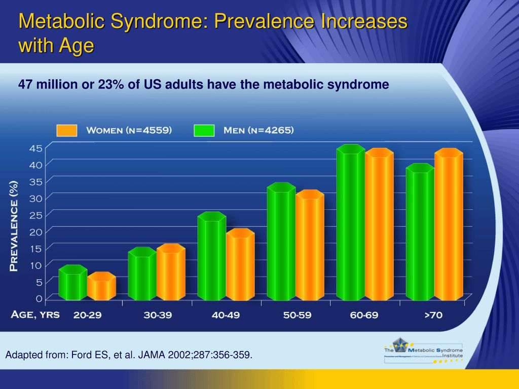 Metabolic Syndrome: Prevalence Increases with Age