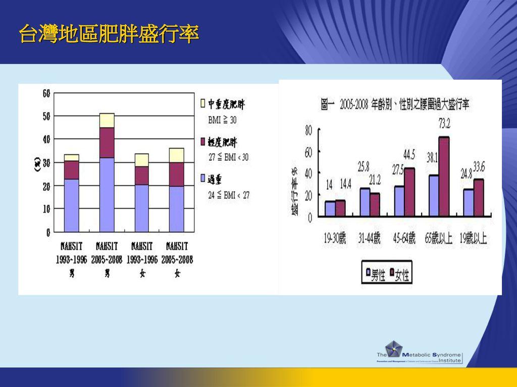 台灣地區肥胖盛行率
