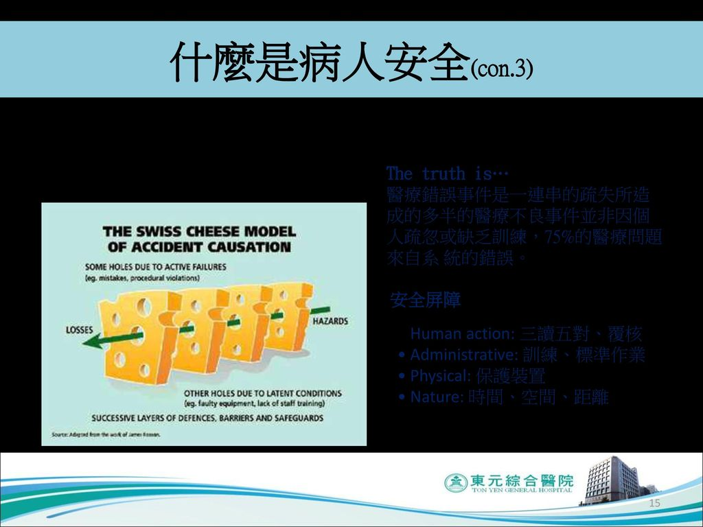 什麼是病人安全(con.3) The Swiss cheese model of accident causation