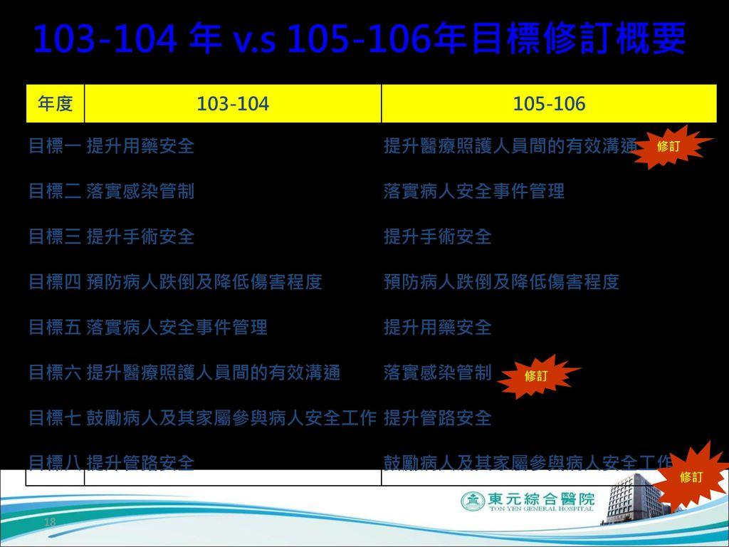 103-104 年 v.s 105-106年目標修訂概要 年度 103-104 105-106 目標一 提升用藥安全
