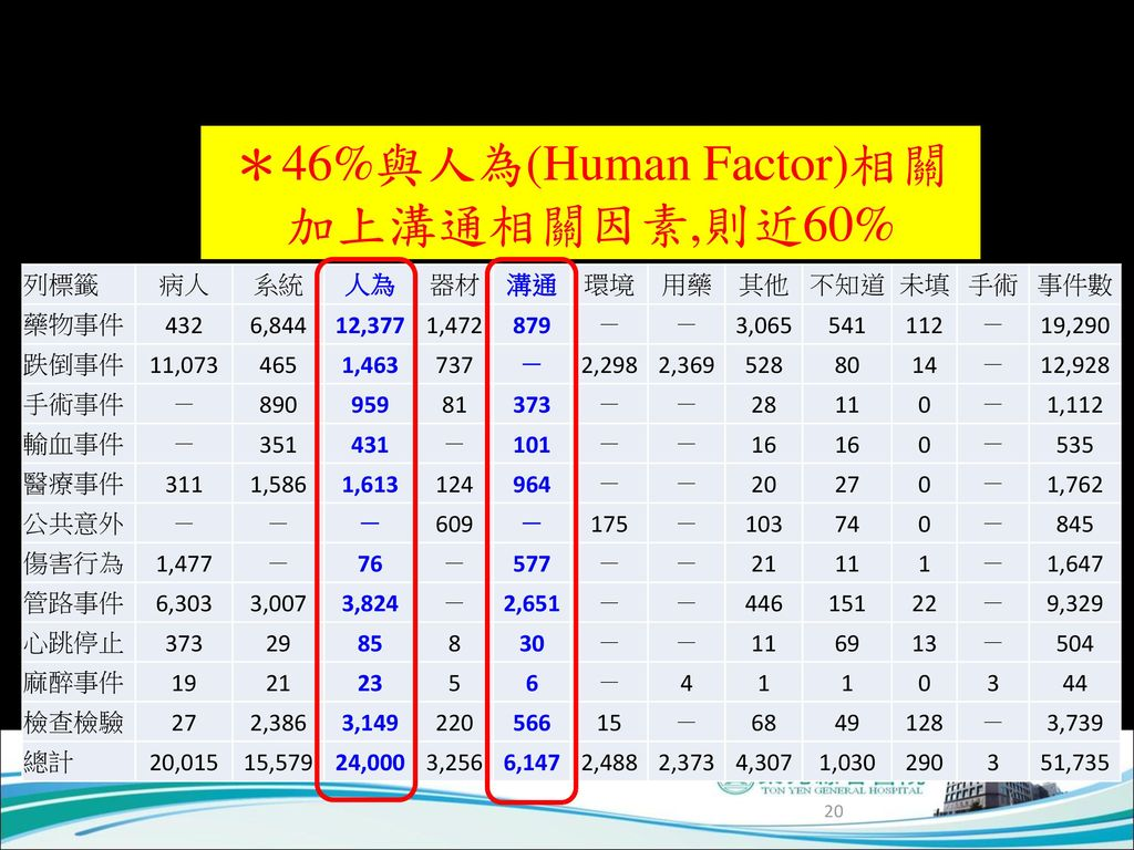 *46%與人為(Human Factor)相關