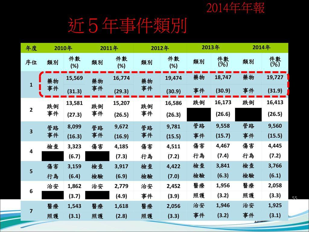 台灣病人安全通報系統(TPR)2014年年報 近5年事件類別排行榜