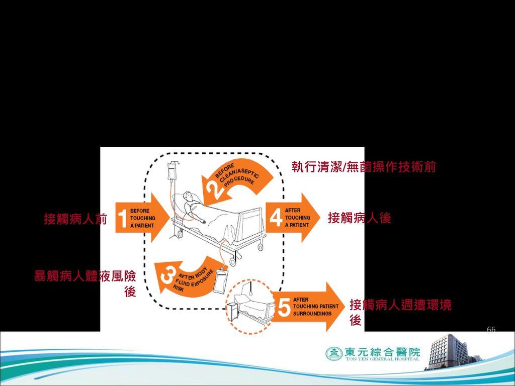 1.2應透過各種方式宣導並落實確認必須的洗手時機及方式