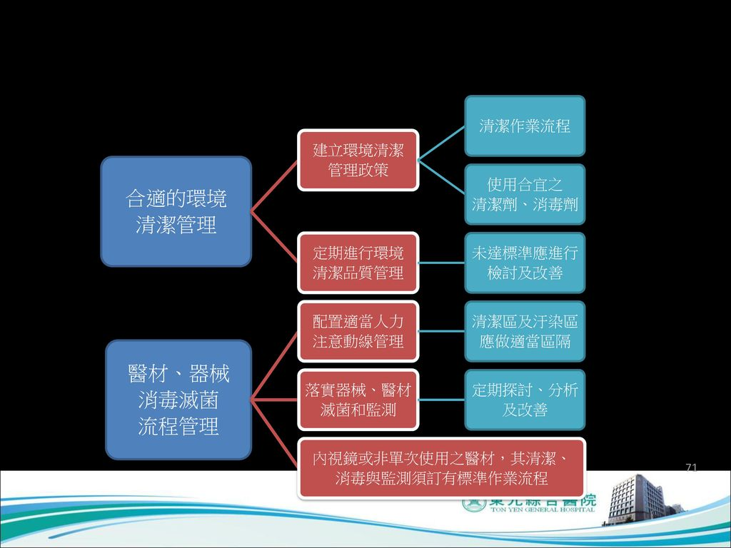 四、定期環境清潔、監測與建立消毒、 滅菌管理機制