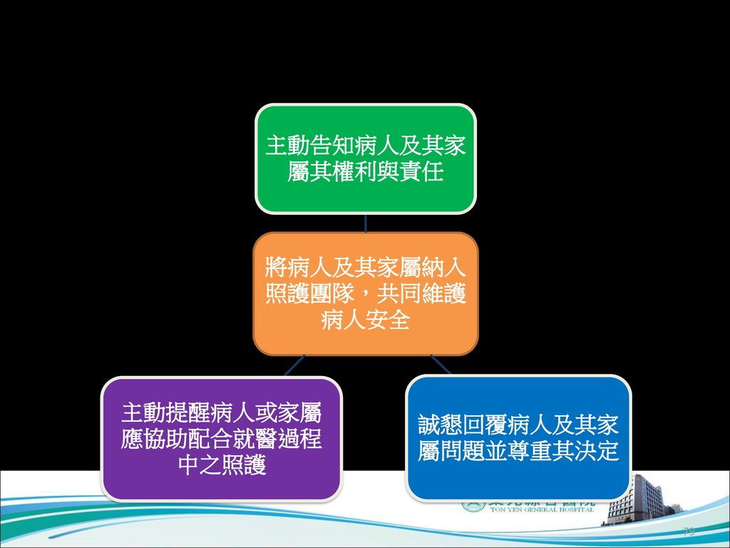 一、鼓勵醫療人員主動與病人及其家屬 建立合作夥伴關係