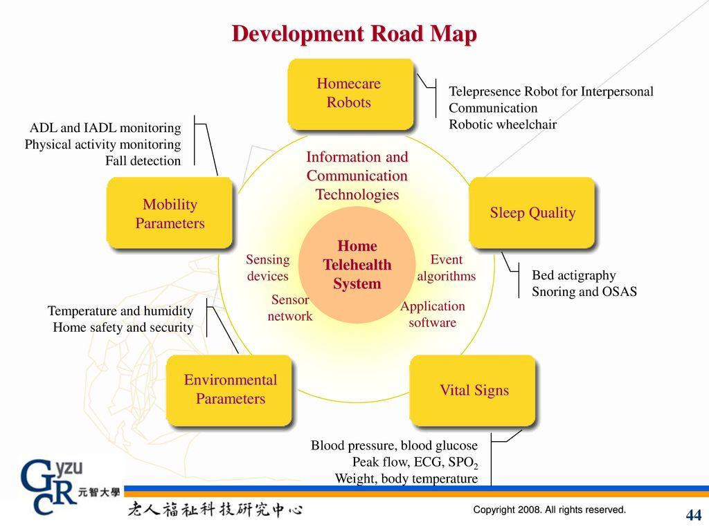 Development Road Map Homecare Robots