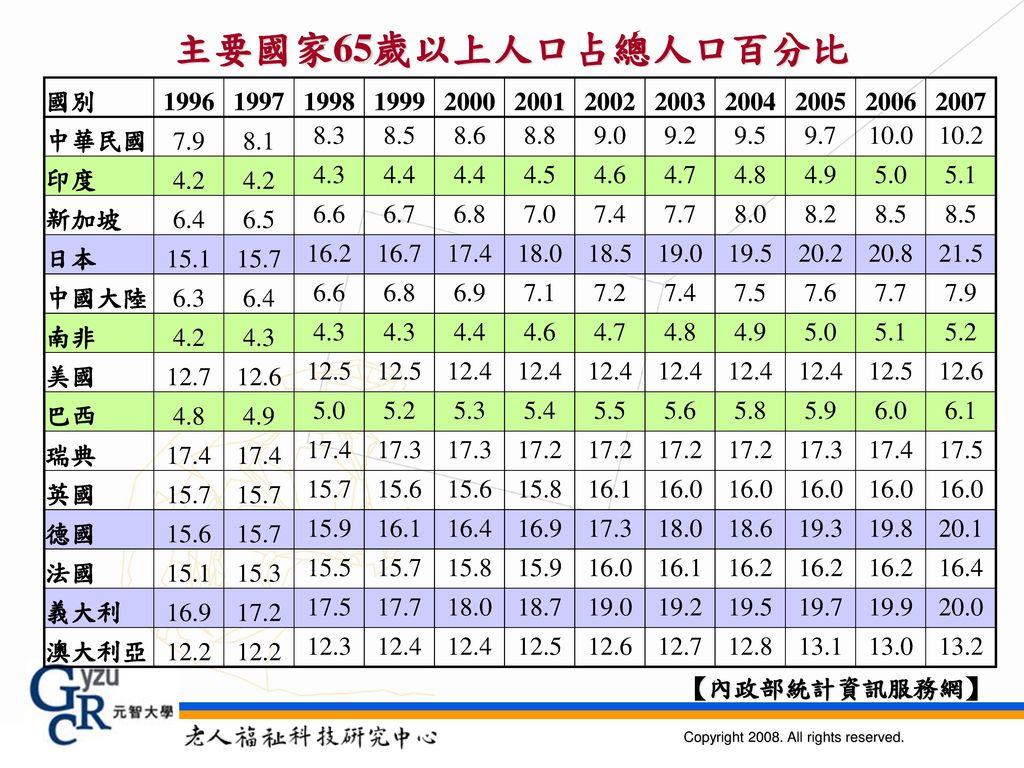 主要國家65歲以上人口占總人口百分比 國別. 1996. 1997. 1998. 1999. 2000. 2001. 2002. 2003. 2004. 2005. 2006.
