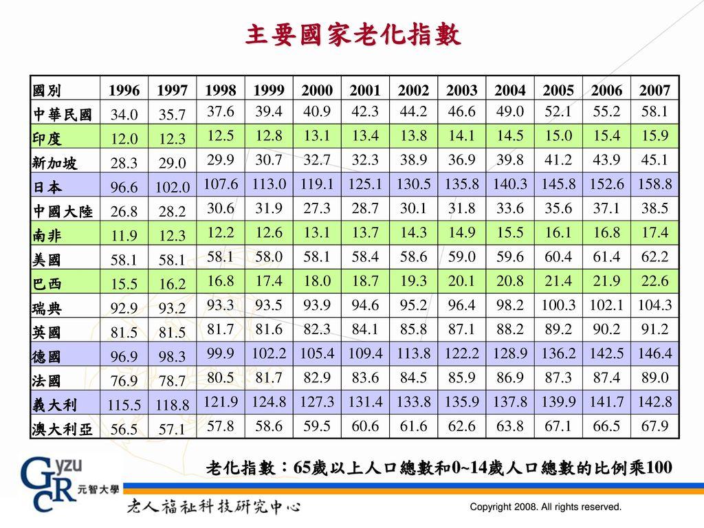 主要國家老化指數 老化指數:65歲以上人口總數和0~14歲人口總數的比例乘100 國別 1996 1997 1998 1999 2000