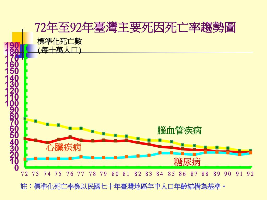 72年至92年臺灣主要死因死亡率趨勢圖 腦血管疾病 心臟疾病 糖尿病 標準化死亡數 (每十萬人口)