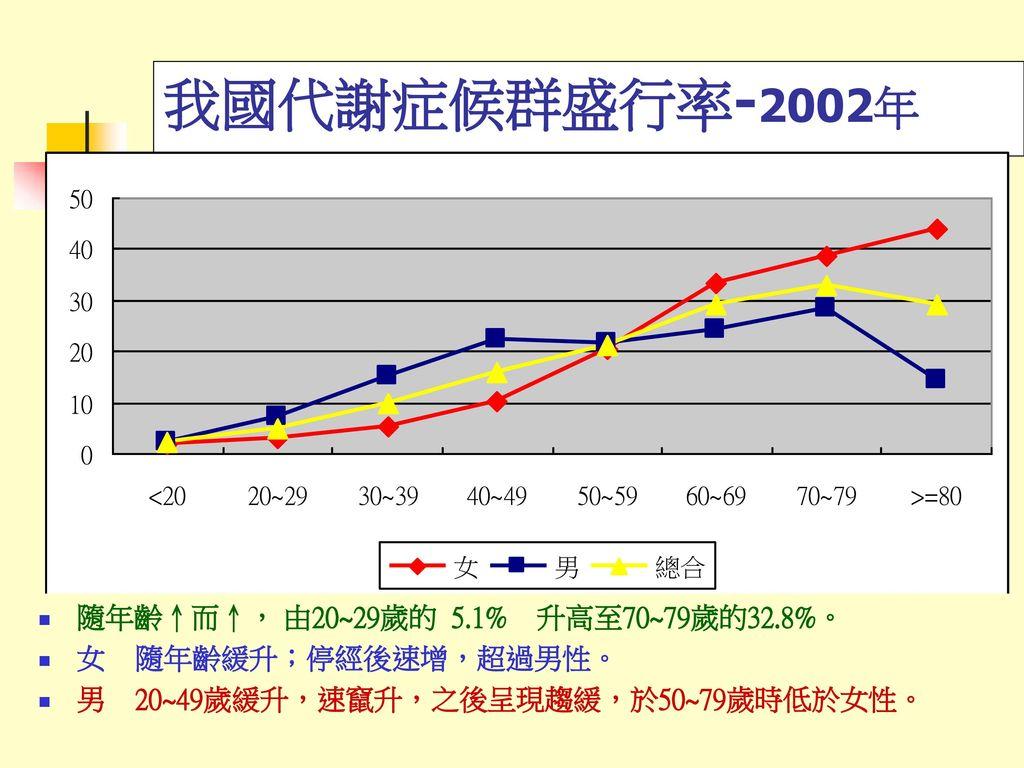 我國代謝症候群盛行率-2002年 隨年齡↑而↑, 由20~29歲的 5.1% 升高至70~79歲的32.8%。