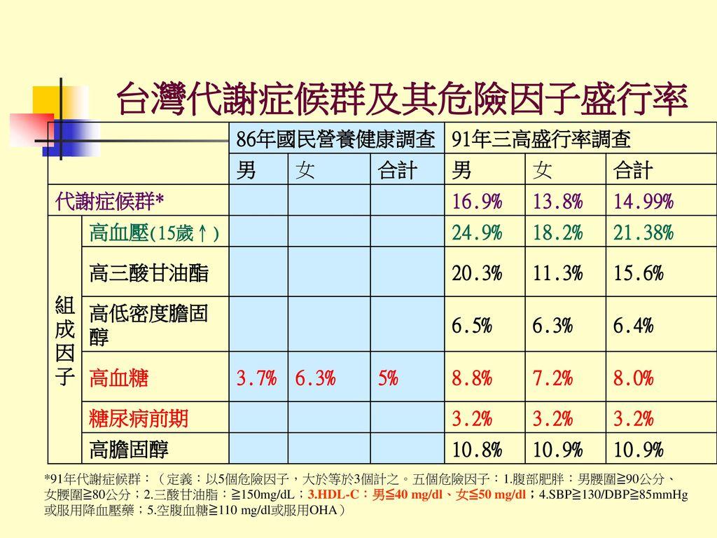 台灣代謝症候群及其危險因子盛行率 86年國民營養健康調查 91年三高盛行率調查 男 女 合計 代謝症候群* 16.9% 13.8%