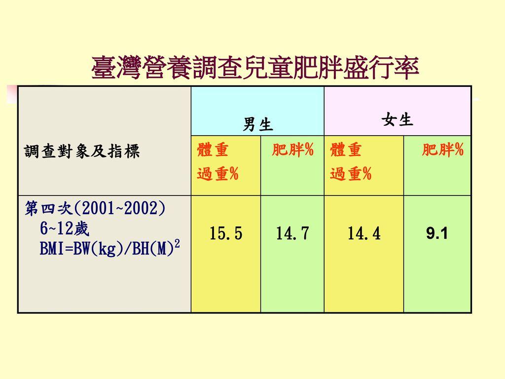 臺灣營養調查兒童肥胖盛行率 調查對象及指標 男生 女生 體重 過重% 肥胖% 第四次(2001~2002) 6~12歲