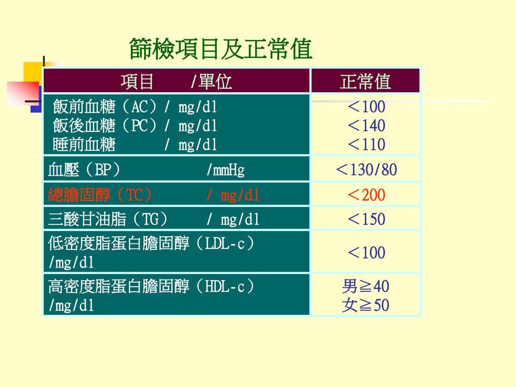 篩檢項目及正常值 項目 /單位 正常值 飯前血糖(AC)/ mg/dl 飯後血糖(PC)/ mg/dl 睡前血糖 / mg/dl <100