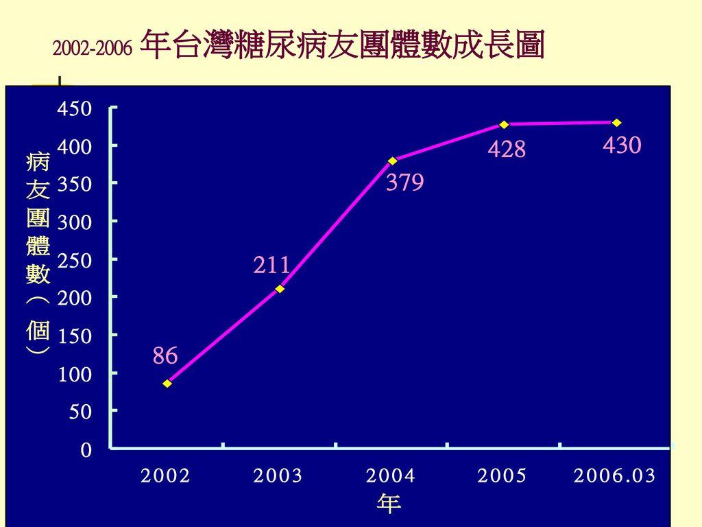 2002-2006 年台灣糖尿病友團體數成長圖