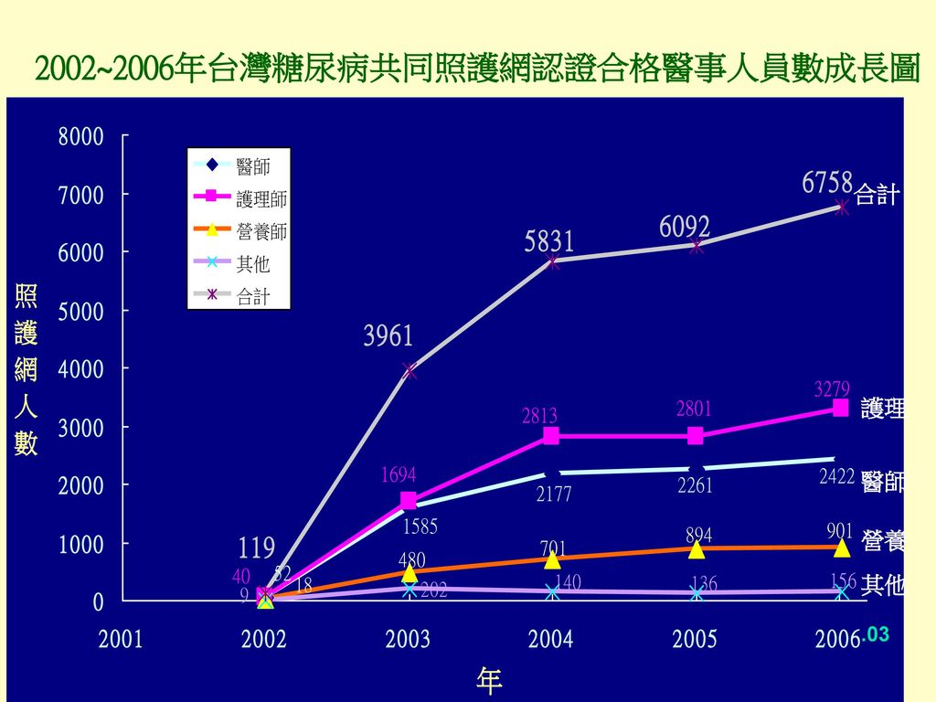 2002~2006年台灣糖尿病共同照護網認證合格醫事人員數成長圖