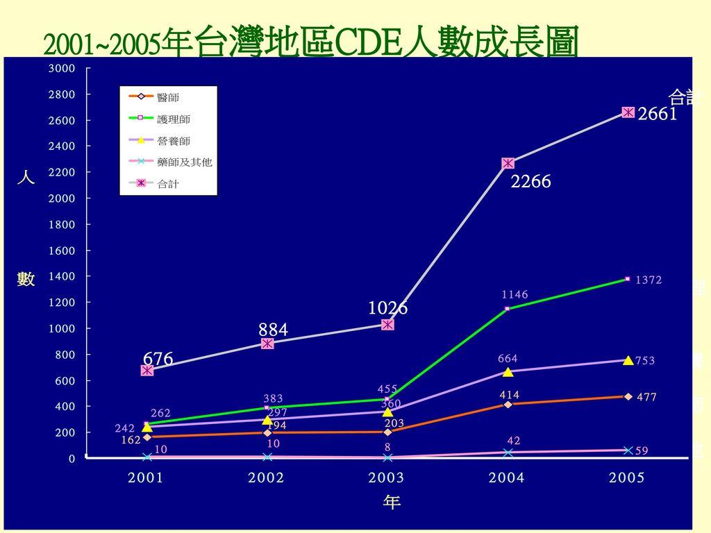 2001~2005年台灣地區CDE人數成長圖 合計 護理 營養 醫師 其他 擷取中華民國糖尿病衛教學會資料 2005