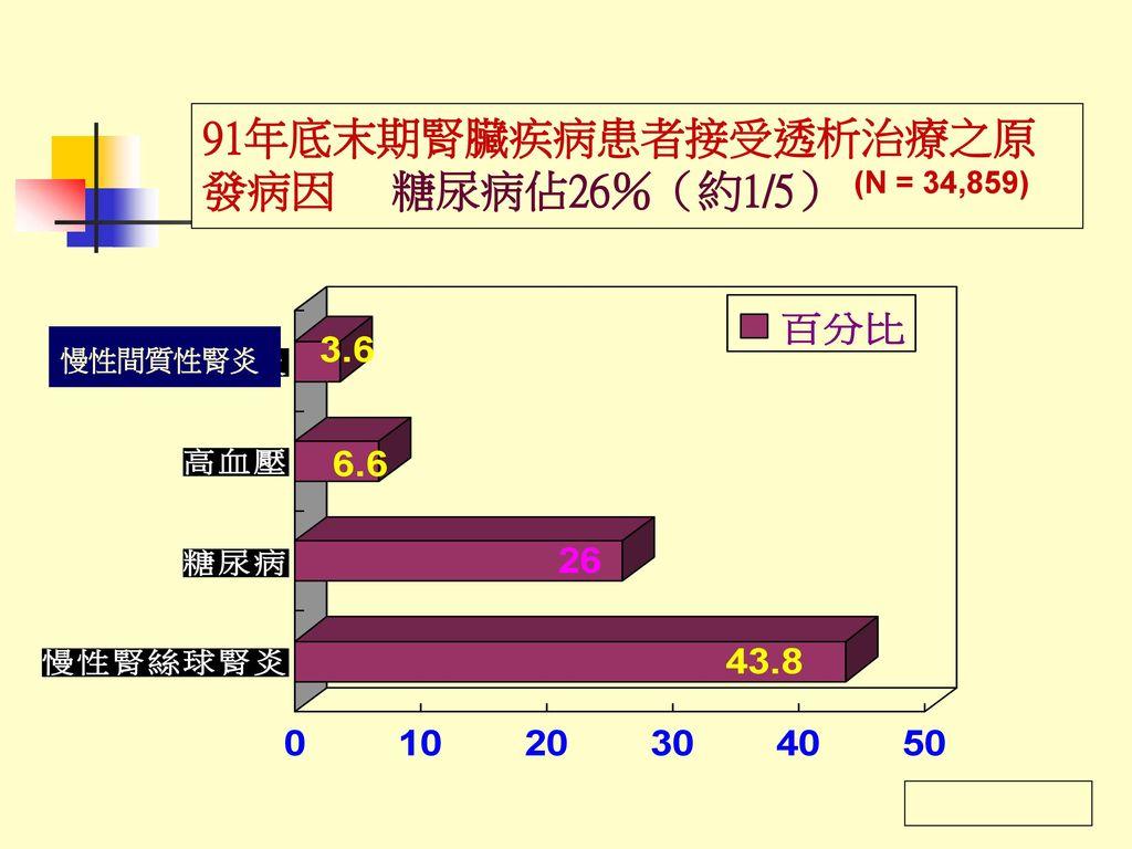 91年底末期腎臟疾病患者接受透析治療之原 發病因 糖尿病佔26%(約1/5)