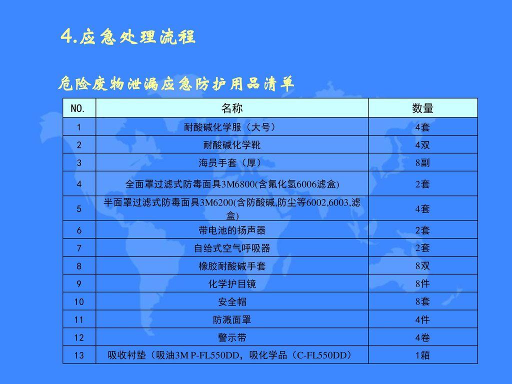 4.应急处理流程 危险废物泄漏应急防护用品清单